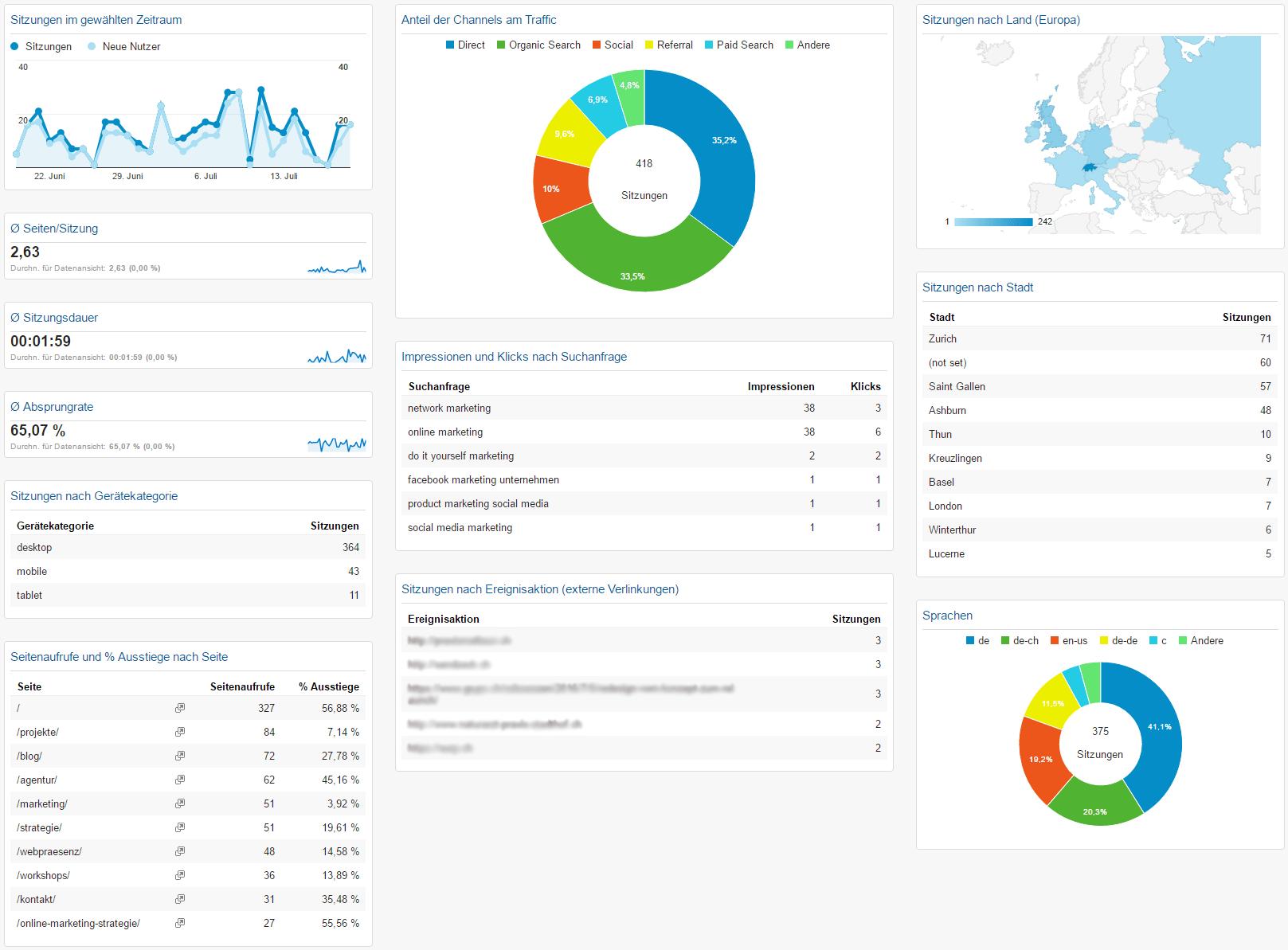 Weitblick Agentur - Google Analytics Dashboard