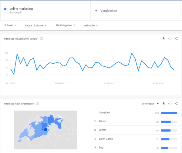 Online Marketing Tools Google Trends