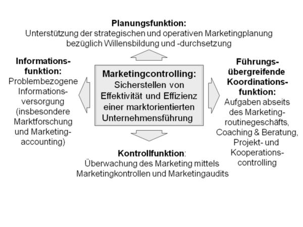Marketingcontrolling zur Analyse von Online Marketing Massnahmen