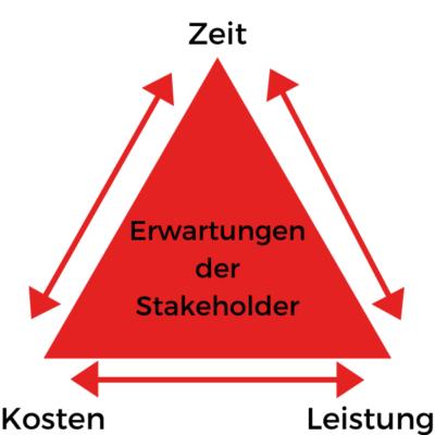Abbildung Magisches Dreieck Projektmanagement