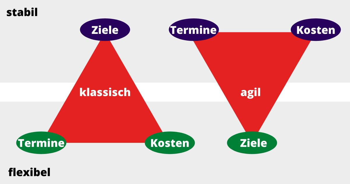 Klassisches vs. agiles Projektmanagement