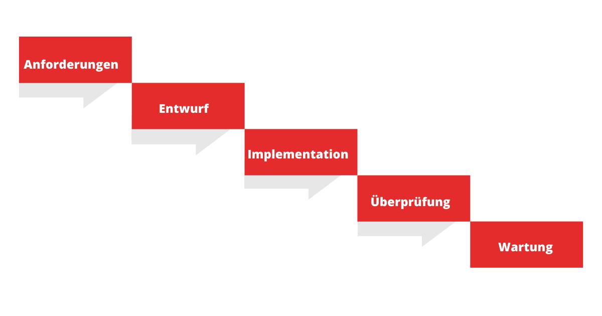Wasserfallmodell Projektmanagement